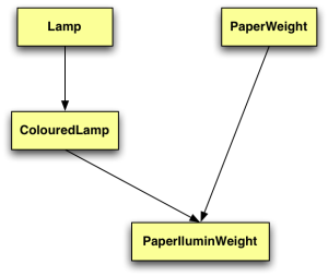 Figure 1 - The Inheritance Tree for the class PaperIluminWeight